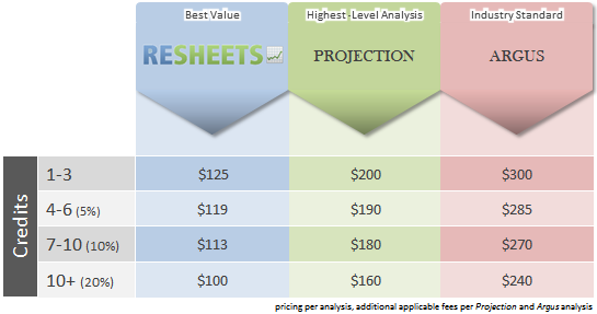 Commercial Real Estate Financial Analysis Matrix