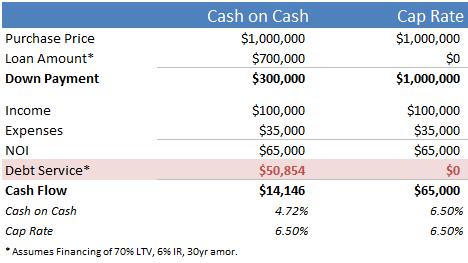 Cash on Cash