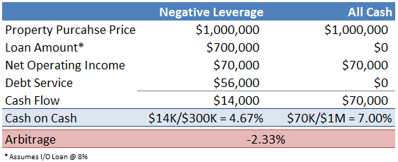 Negative Leverage